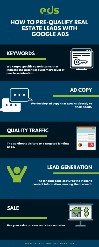 How to pre-qualify real estate leads with google ads